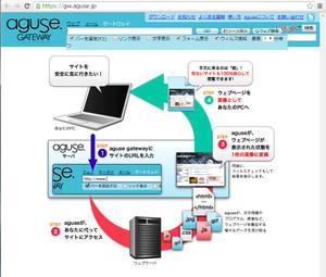 Aguse_gateway