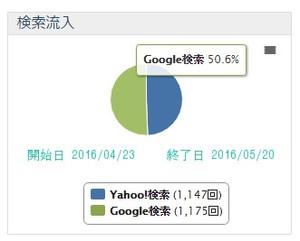 検索サイトの割合 Retrieve
